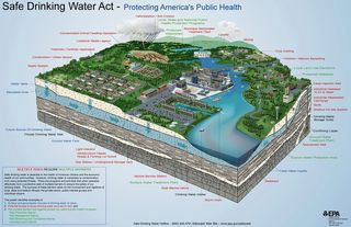 Epa-pollution-sources